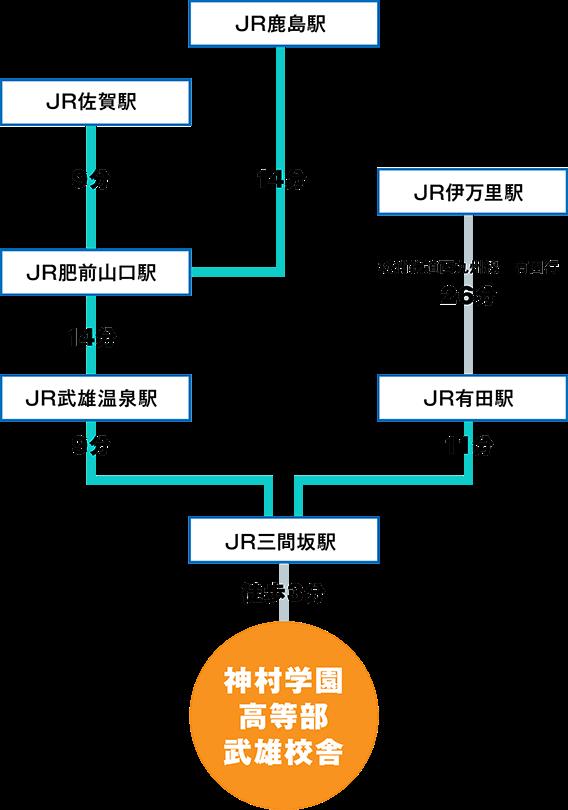 JRで神村学園高等部武雄校舎までの経路